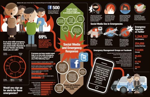 Social Media Emergency Response