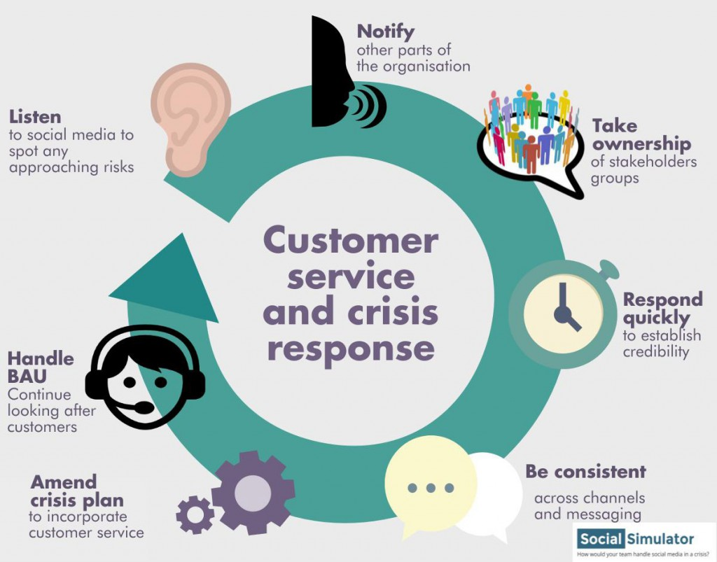 Customer service and crisis response Infographic - cropped