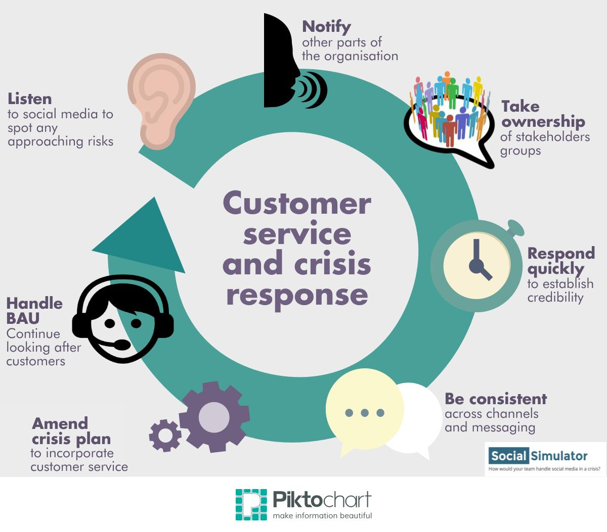 crisis management Personal service from proven crisis management experts with consultants  specializing in strategic planning, reputation management, crisis communications ,.
