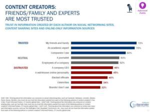 edelman-trust-barometer-content-creators