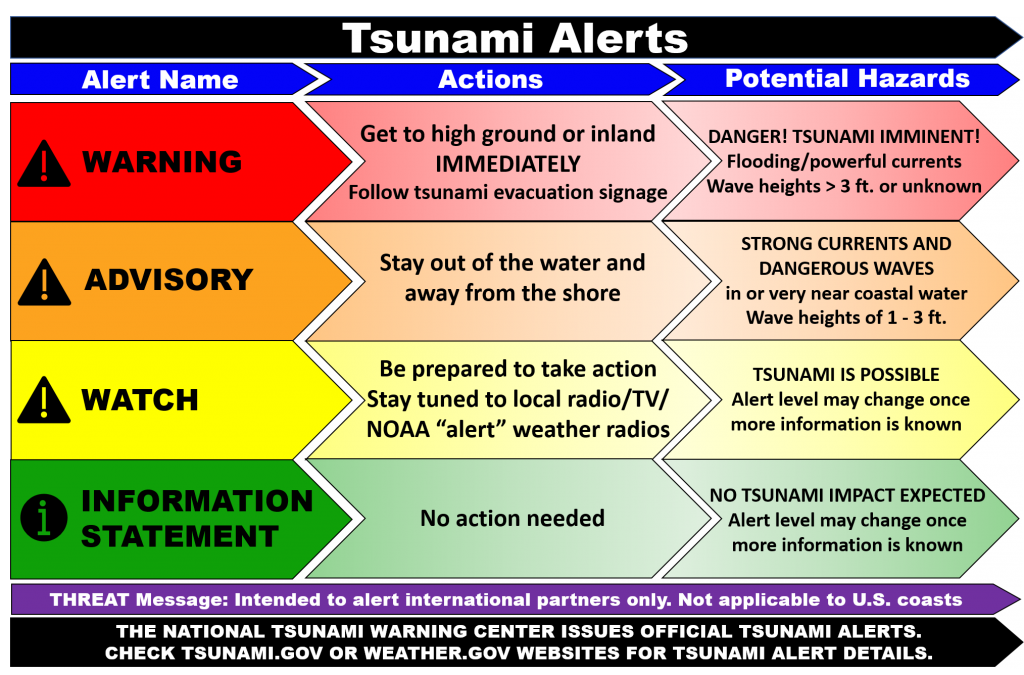 Tsunami alerts graphic